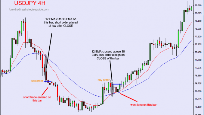 Day trading money management strategies