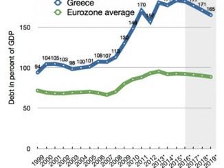 Soaring debt amongst UK consumers